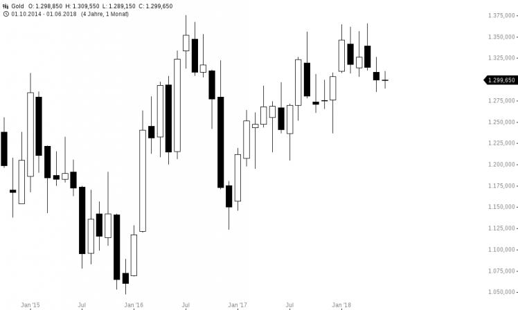 Marktinfo   DADAT Direktbank - Girokonto, Wertpapierdepot, Online Broker